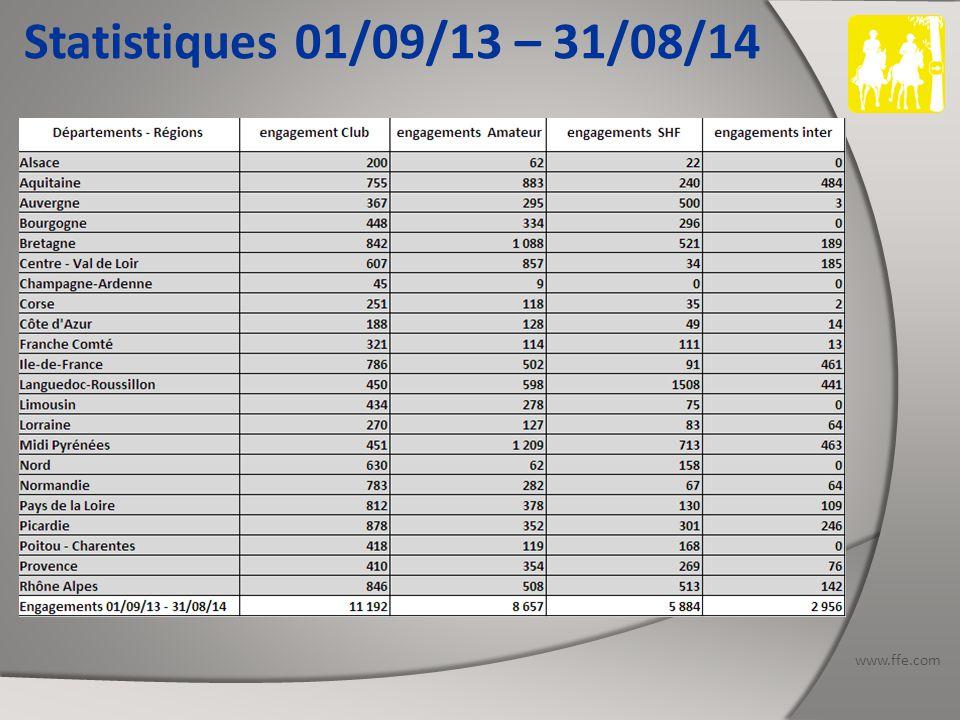 www.ffe.com Statistiques 01/09/13 – 31/08/14 PICARDIE Nombres de concours organisés : 14 dont 3 SHF (1 CIR) et 1 CEI : 1 CEI2* - 1 CEI3* Nb d'engagements Club : 878 Nb d'engagements Amateur : 352 Nb d'engagements SHF : 301 Nb d'engagements Inter : 246 dont 172 étrangers Total des engagements : 1777