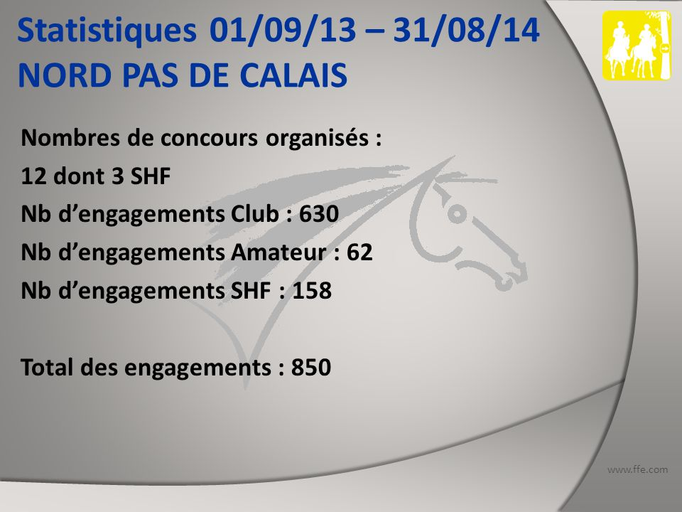 www.ffe.com Statistiques 01/09/13 – 31/08/14 NORD PAS DE CALAIS Nombres de concours organisés : 12 dont 3 SHF Nb d'engagements Club : 630 Nb d'engagements Amateur : 62 Nb d'engagements SHF : 158 Total des engagements : 850