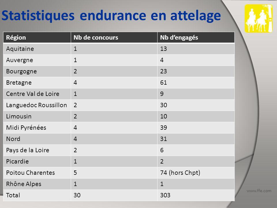 www.ffe.com RégionNb de concoursNb d'engagés Aquitaine113 Auvergne14 Bourgogne223 Bretagne461 Centre Val de Loire19 Languedoc Roussillon230 Limousin210 Midi Pyrénées439 Nord431 Pays de la Loire26 Picardie12 Poitou Charentes574 (hors Chpt) Rhône Alpes11 Total30303 Statistiques endurance en attelage