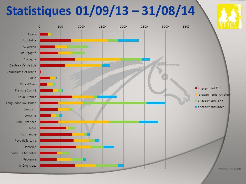 www.ffe.com Statistiques 01/09/13 – 31/08/14 FRANCHE COMTE Nombres de concours organisés : 6 dates dont 3 SHF et 1 CEI : 1 CEI1* - 1 CEI2* - 1 CEI2* 2x70 – 1 CEI3* 2x90 Nb d'engagements Club : 321 Nb d'engagements Amateur : 114 Nb d'engagements SHF : 111 Nb d'engagements Inter : 13 dont 4 étrangers Total des engagements : 559