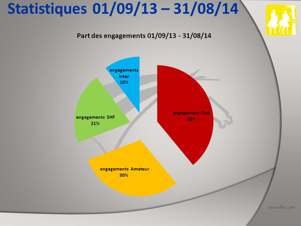 www.ffe.com Statistiques 01/09/13 – 31/08/14 PROVENCE Nombres de concours organisés : 10 dates dont 4 SHF (1 CIR) et 1 CEI : 1 CEI1* - 1 CEI2* - 1 CEIYJ1* - 1 CEIYJ2* Nb d'engagements Club : 410 Nb d'engagements Amateur : 354 Nb d'engagements SHF : 269 Nb d'engagements Inter : 76 dont 15 étrangers Total des engagements : 1109