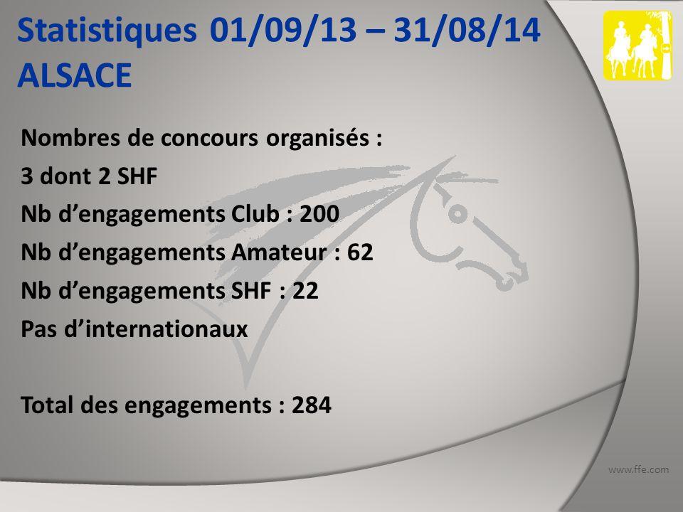 www.ffe.com Statistiques 01/09/13 – 31/08/14 RHONE ALPES Nombres de concours organisés : 18 dont 7 SHF (1 CIR) et 3 CEI : 3 CEI1* - 3 CEI2* - 1 CEI3* - 1 CEIYJ2* Nb d'engagements Club : 846 Nb d'engagements Amateur : 508 Nb d'engagements SHF : 513 Nb d'engagements Inter : 142 dont 19 étrangers Total des engagements : 2009