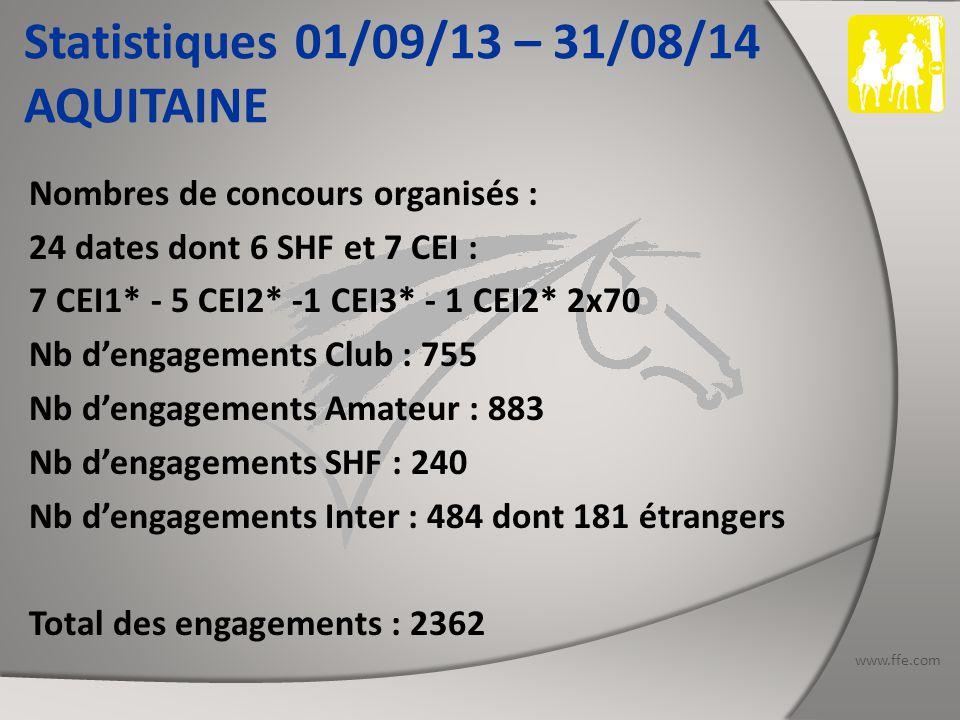 www.ffe.com Statistiques 01/09/13 – 31/08/14 AUVERGNE Nombres de concours organisés : 14 dont 8 SHF (1 CIR) et 1 CEI1* Nb d'engagements Club : 367 Nb d'engagements Amateur : 295 Nb d'engagements SHF : 500 Nb d'engagements Inter : 3 Total des engagements : 1165