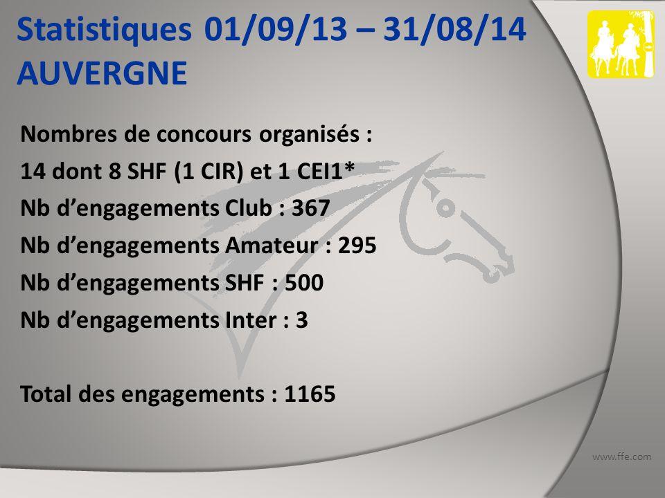 www.ffe.com Statistiques 01/09/13 – 31/08/14 LORRAINE Nombres de concours organisés : 7 dates dont 3 SHF et 1 CEI : 1 CEI2* - 1 CEI3* -1 CEIYJ2* Nb d'engagements Club : 270 Nb d'engagements Amateur : 127 Nb d'engagements SHF : 83 Nb d'engagements Inter : 64 dont 42 étrangers Total des engagements : 544