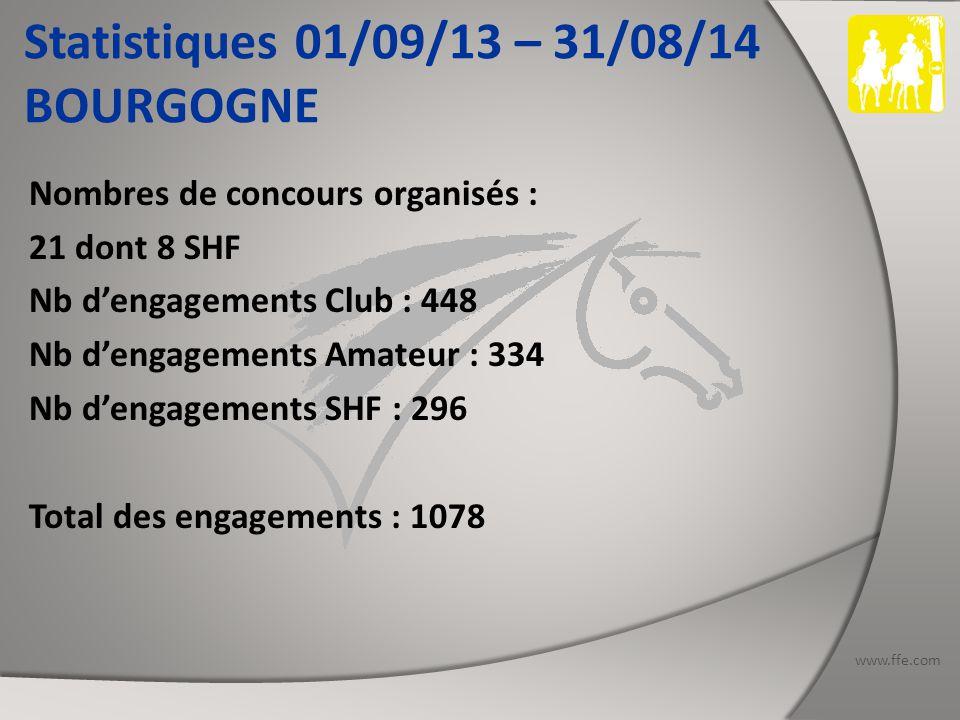 www.ffe.com Statistiques 01/09/13 – 31/08/14 BRETAGNE Nombres de concours organisés : 24 dates dont 7 SHF (1 CIR) et 8 CEI : 8 CEI1* - 4 CEI2*- 1 CEI3* - 2 CEIYJ2* Nb d'engagements Club : 842 Nb d'engagements Amateur : 1088 Nb d'engagements SHF : 521 Nb d'engagements Inter : 189 dont 23 étrangers Total des engagements : 2640