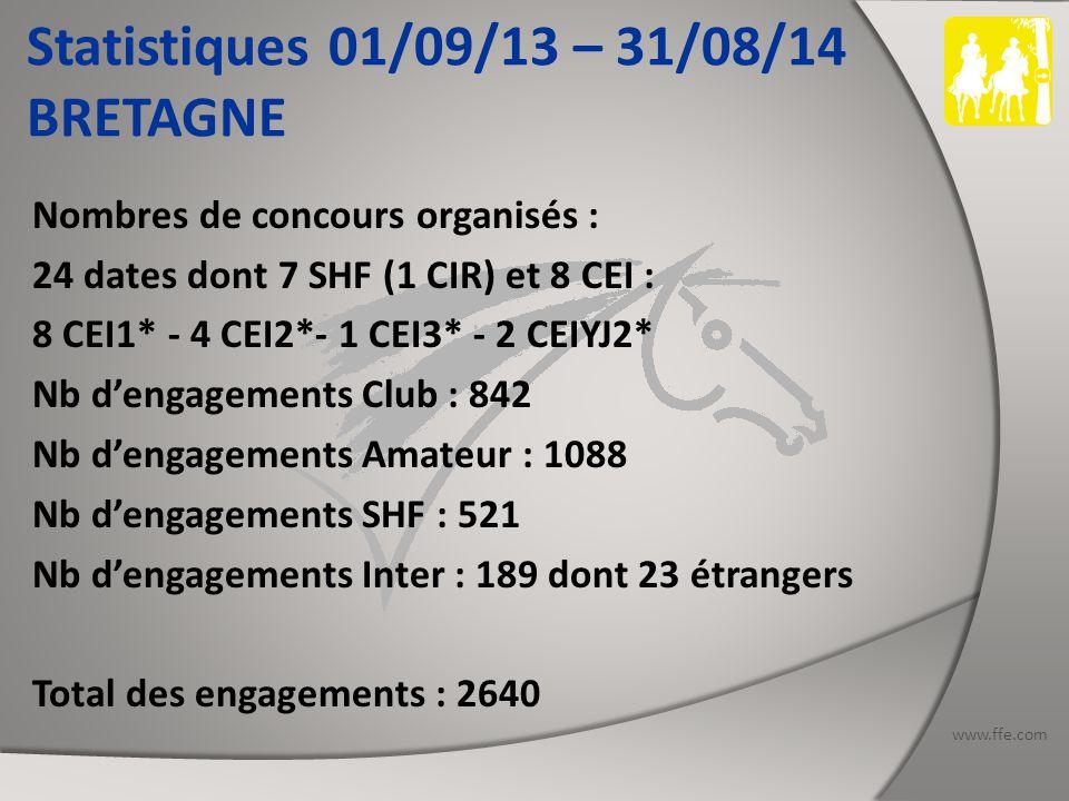 www.ffe.com Statistiques 01/09/13 – 31/08/14 CENTRE VAL DE LOIRE Nombres de concours organisés : 12 dates dont 2 SHF et 2 CEI : 2 CEI1* - 1 CEI2* - 1 CEI3* - 1 CEIYJ2* Nb d'engagements Club : 607 (dont 110 Open) Nb d'engagements Amateur : 857 Nb d'engagements SHF : 34 Nb d'engagements Inter : 185 dont 38 étrangers Total des engagements : 1683