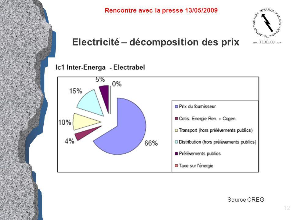12 Electricité – décomposition des prix Rencontre avec la presse 13/05/2009 Source CREG