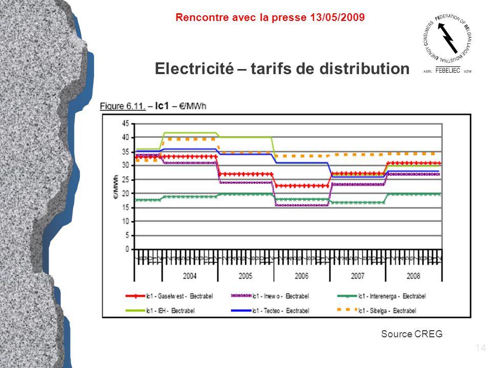 14 Electricité – tarifs de distribution Rencontre avec la presse 13/05/2009 Source CREG