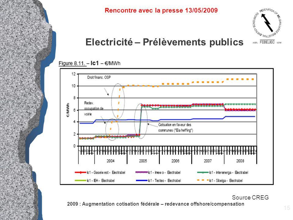 15 Electricité – Prélèvements publics 2009 : Augmentation cotisation fédérale – redevance offshore/compensation Rencontre avec la presse 13/05/2009 Source CREG