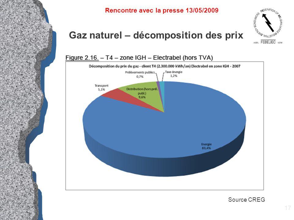17 Gaz naturel – décomposition des prix Rencontre avec la presse 13/05/2009 Source CREG