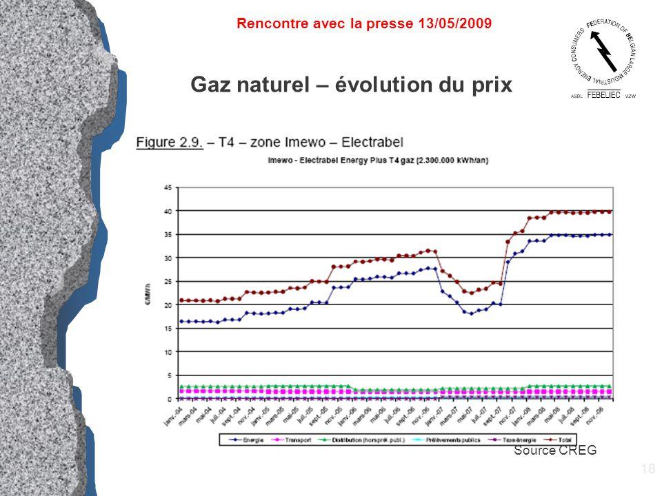 18 Gaz naturel – évolution du prix Rencontre avec la presse 13/05/2009 Source CREG
