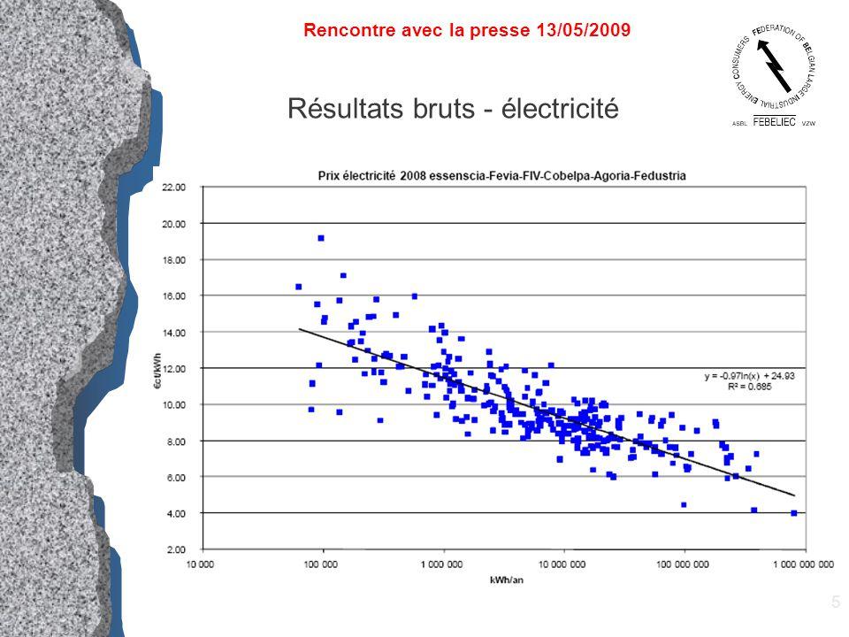 16 Electricité – Coût SER et Cogen Rencontre avec la presse 13/05/2009 Source CREG