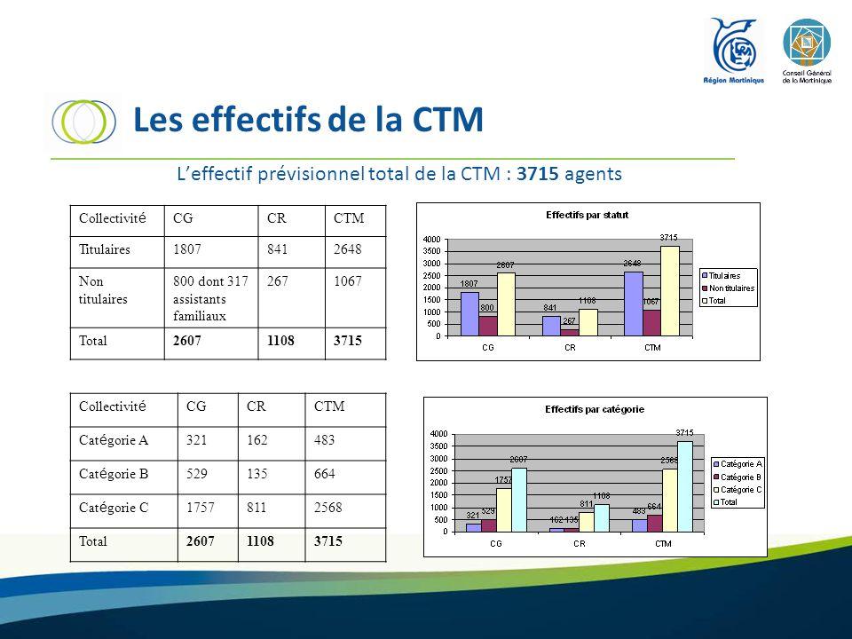 Les effectifs de la CTM L'effectif prévisionnel total de la CTM : 3715 agents Collectivit é CGCRCTM Titulaires18078412648 Non titulaires 800 dont 317