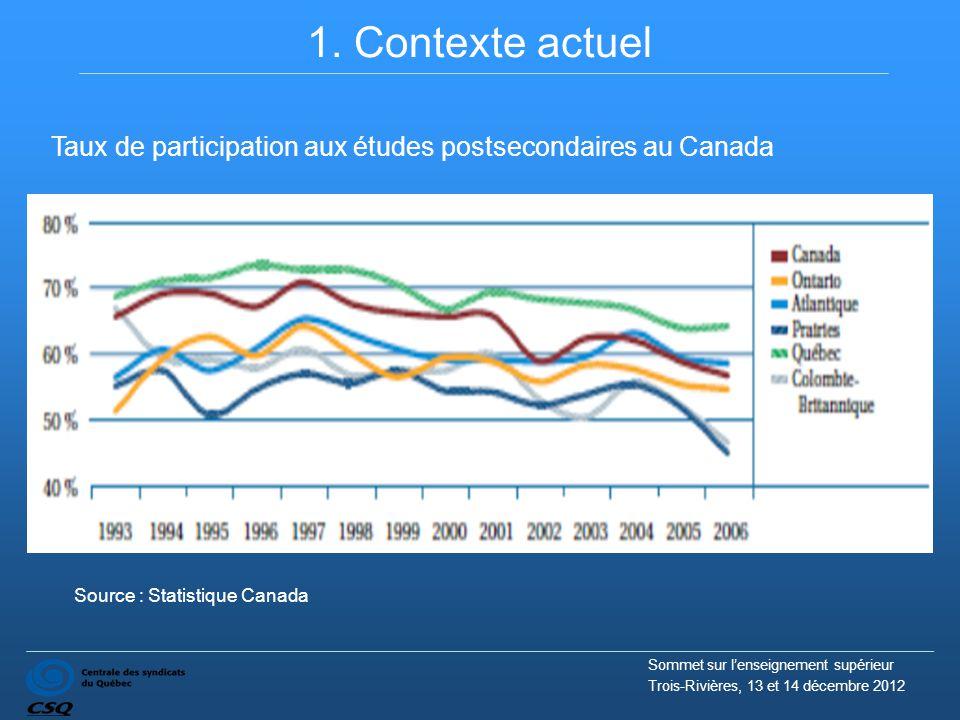 1. Contexte actuel Taux de participation aux études postsecondaires au Canada Source : Statistique Canada Sommet sur l'enseignement supérieur Trois-Ri