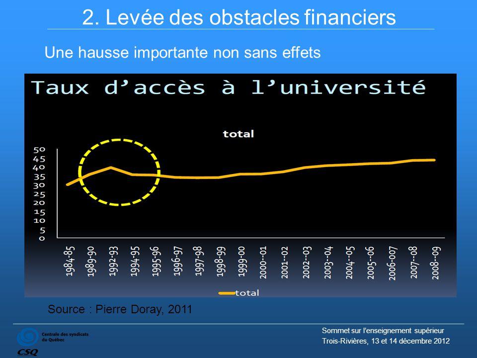 2. Levée des obstacles financiers Source : Pierre Doray, 2011 Une hausse importante non sans effets Sommet sur l'enseignement supérieur Trois-Rivières