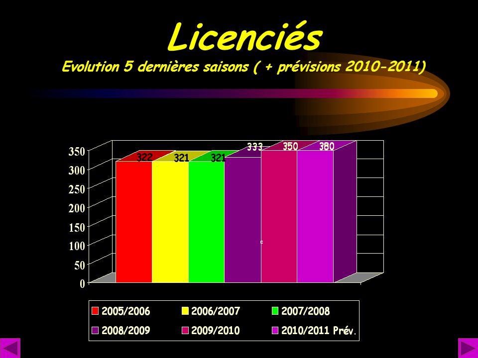 Licenciés Evolution 5 dernières saisons ( + prévisions 2010-2011)