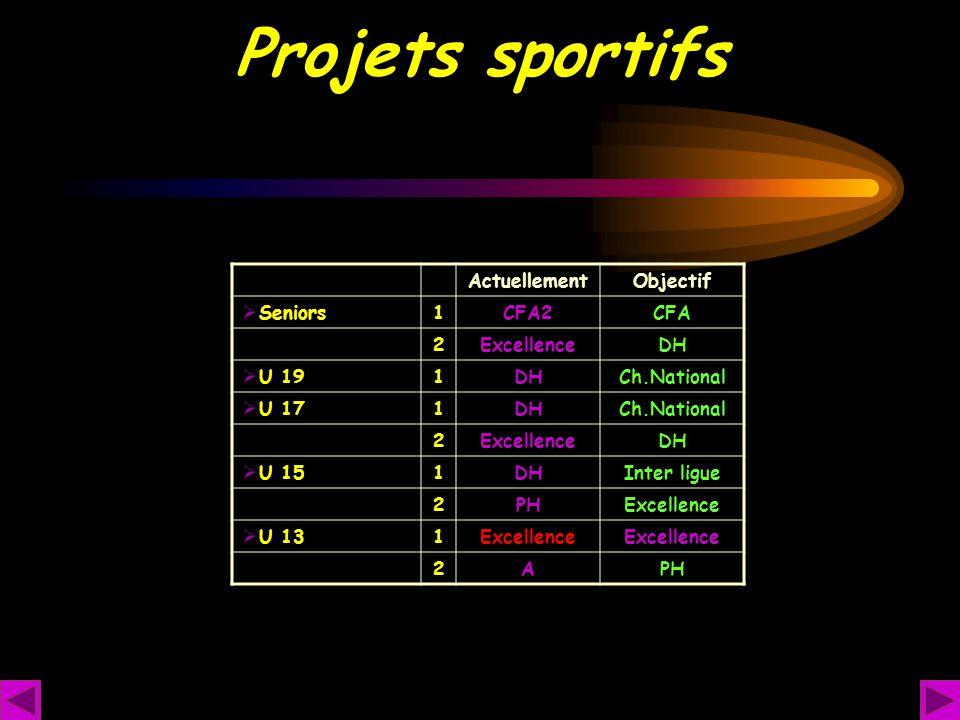 Projets sportifs ActuellementObjectif  Seniors1CFA2CFA 2ExcellenceDH  U 191DHCh.National  U 171DHCh.National 2ExcellenceDH  U 151DHInter ligue 2PH