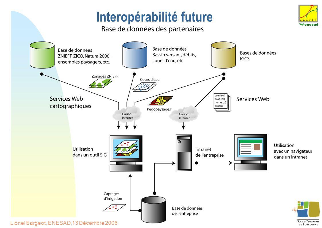 16 Lionel Bargeot, ENESAD,13 Décembre 2006 Interopérabilité future
