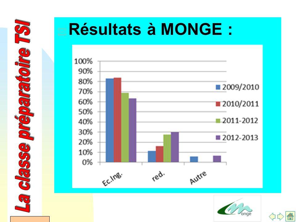 AFDET 17 Janvier 2002 * Résultats à MONGE :