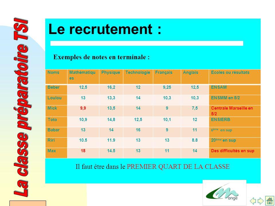 AFDET 17 Janvier 2002 Le recrutement : Exemples de notes en terminale : Il faut être dans le PREMIER QUART DE LA CLASSE Noms Mathématiqu es PhysiqueTechnologieFrançaisAnglaisEcoles ou résultats Beber12,516,2129,2512,5ENSAM Loulou1313,31410,3 ENSMM en 5/2 Mick 9,913,51497,5 Centrale Marseille en 5/2 Toto 10,914,812,510,112ENSIERB Babar131416911 6 ème en sup Riri 10.511.913 8.820 ème en sup Max 1814.5131114Des difficultés en sup