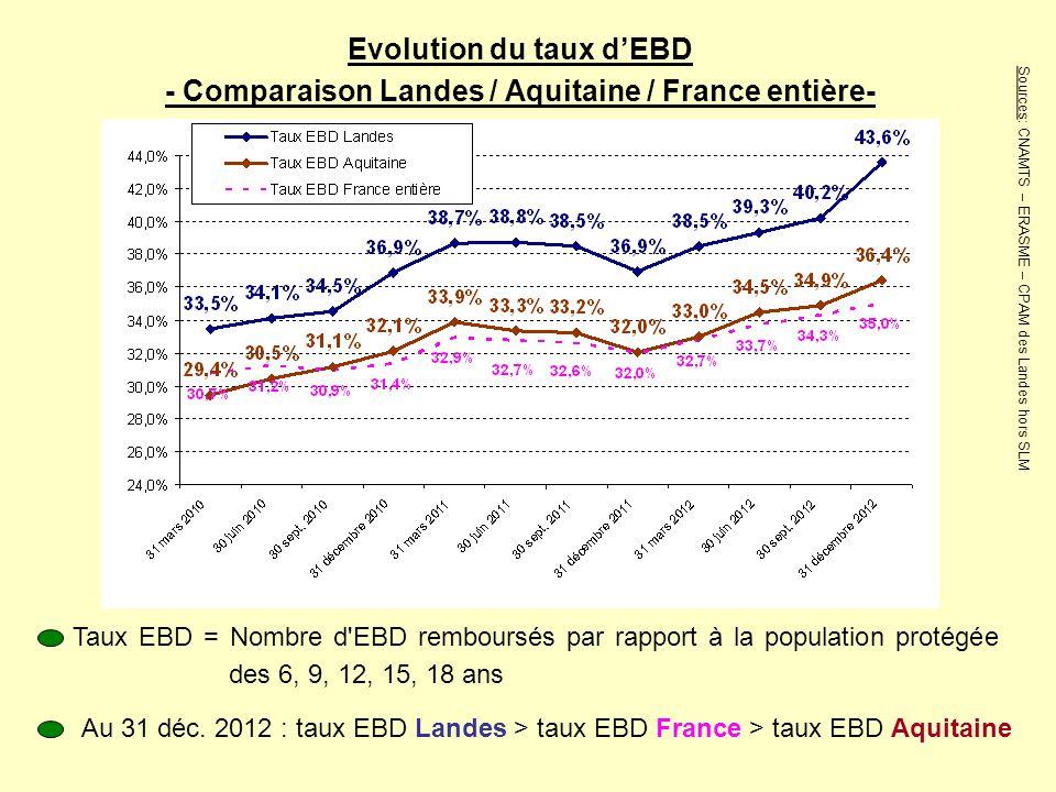 Evolution du taux d'EBD - Comparaison Landes / Aquitaine / France entière- Taux EBD = Nombre d'EBD remboursés par rapport à la population protégée des