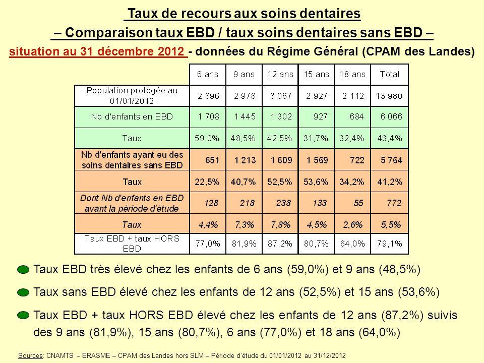 Taux de recours aux soins dentaires – Comparaison taux EBD / taux soins dentaires sans EBD – situation au 31 décembre 2012 - données du Régime Général