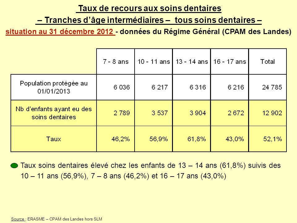 Taux de recours aux soins dentaires – Tranches d'âge intermédiaires – tous soins dentaires – situation au 31 décembre 2012 - données du Régime Général