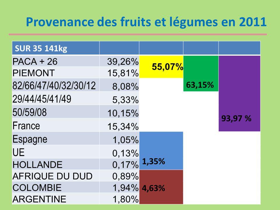 Provenance des fruits et légumes en 2011 SUR 35 141kg PACA + 2639,26% 55,07% 63,15% 93,97 % PIEMONT15,81% 82/66/47/40/32/30/12 8,08% 29/44/45/41/49 5,