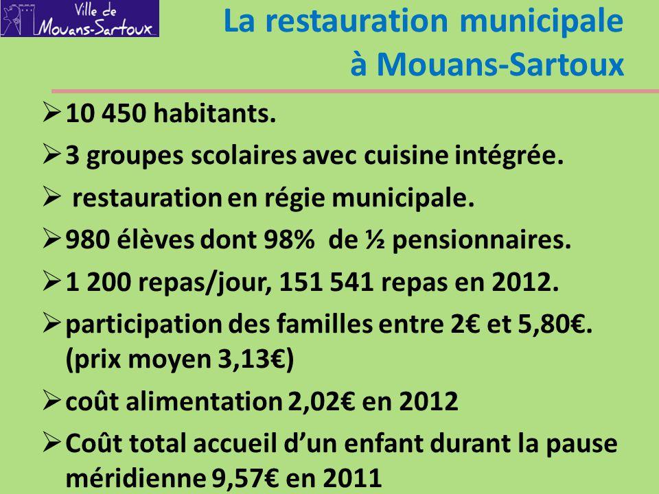 La restauration municipale à Mouans-Sartoux  10 450 habitants.  3 groupes scolaires avec cuisine intégrée.  restauration en régie municipale.  980