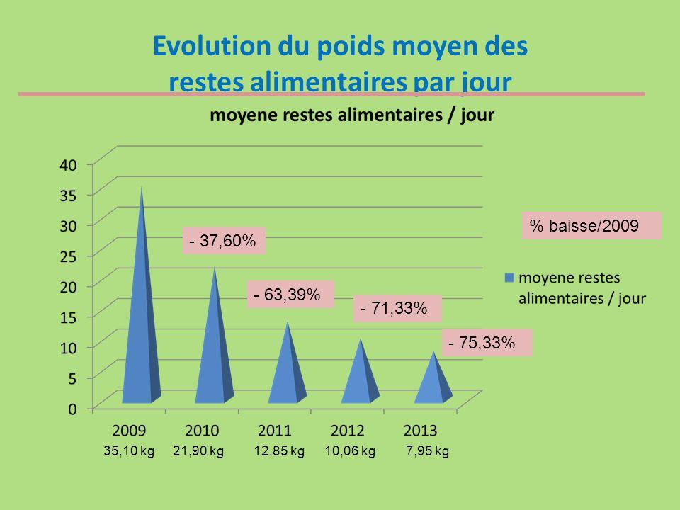 - 37,60% - 63,39% - 71,33% 35,10 kg21,90 kg12,85 kg10,06 kg7,95 kg - 75,33% % baisse/2009