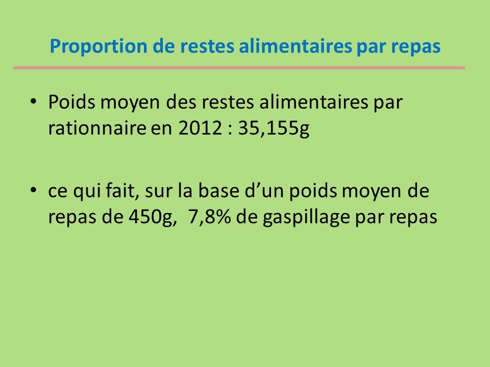 Proportion de restes alimentaires par repas Poids moyen des restes alimentaires par rationnaire en 2012 : 35,155g ce qui fait, sur la base d'un poids