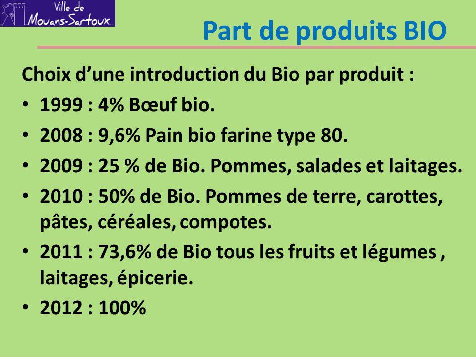 Part de produits BIO Choix d'une introduction du Bio par produit : 1999 : 4% Bœuf bio. 2008 : 9,6% Pain bio farine type 80. 2009 : 25 % de Bio. Pommes