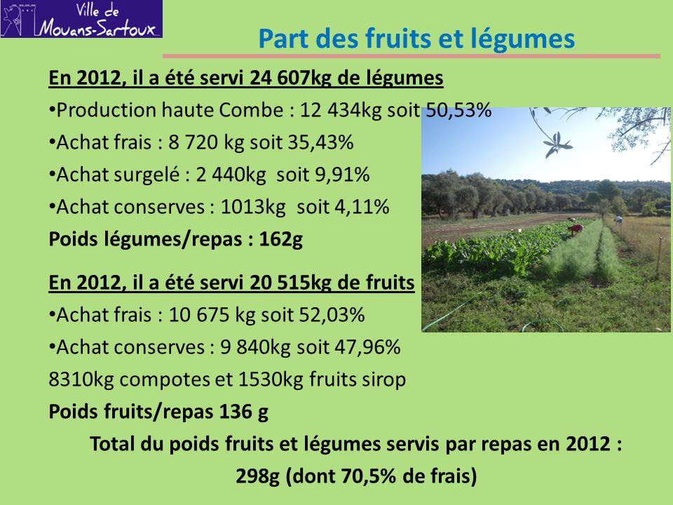 Part des fruits et légumes En 2012, il a été servi 24 607kg de légumes Production haute Combe : 12 434kg soit 50,53% Achat frais : 8 720 kg soit 35,43