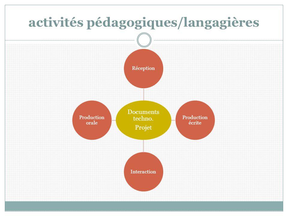 activités pédagogiques/langagières Documents techno. Projet Réception Production écrite Interaction Production orale