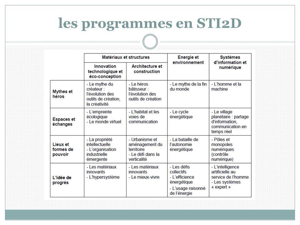 les programmes en STI2D