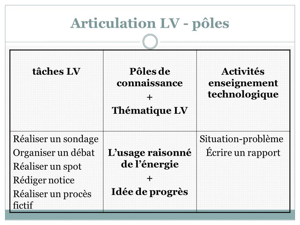 Articulation LV - pôles tâches LVPôles de connaissance + Thématique LV Activités enseignement technologique Réaliser un sondage Organiser un débat Réa