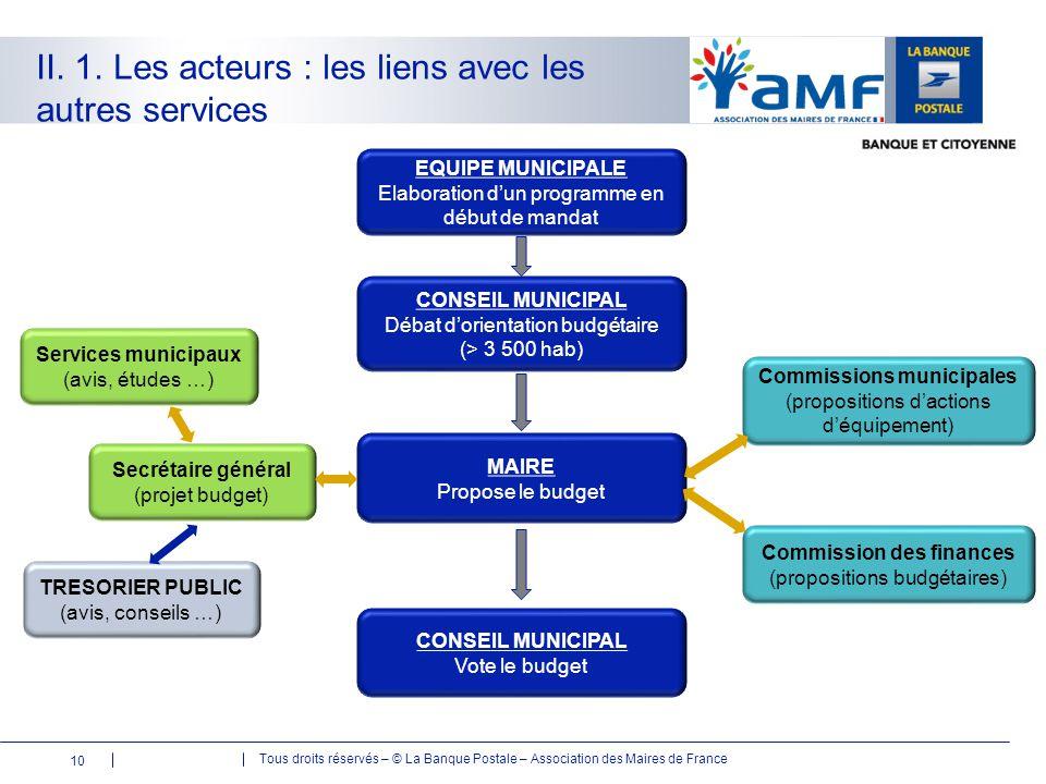 Tous droits réservés – © La Banque Postale – Association des Maires de France II. 1. Les acteurs : les liens avec les autres services EQUIPE MUNICIPAL