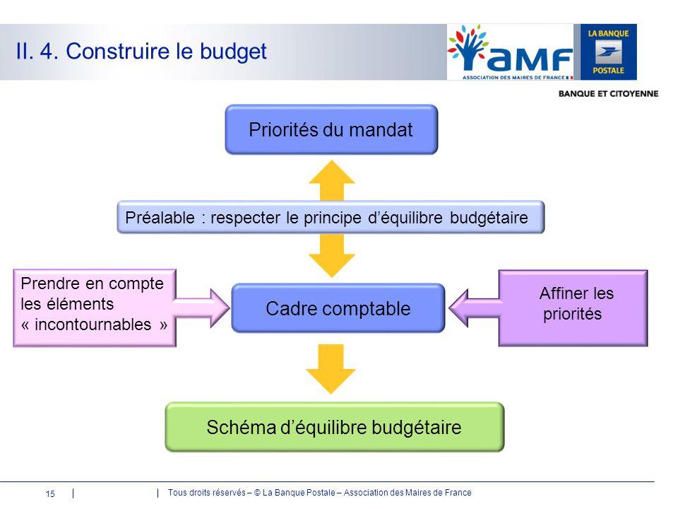 Tous droits réservés – © La Banque Postale – Association des Maires de France Priorités du mandat II. 4. Construire le budget Schéma d'équilibre budgé