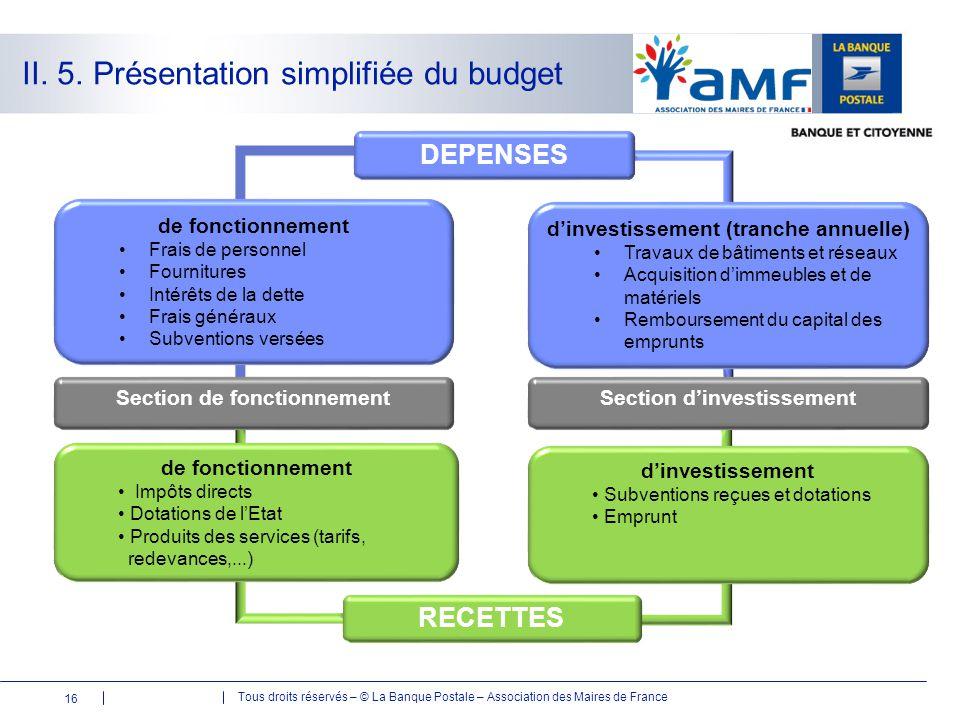 Tous droits réservés – © La Banque Postale – Association des Maires de France II. 5. Présentation simplifiée du budget DEPENSES d'investissement (tran
