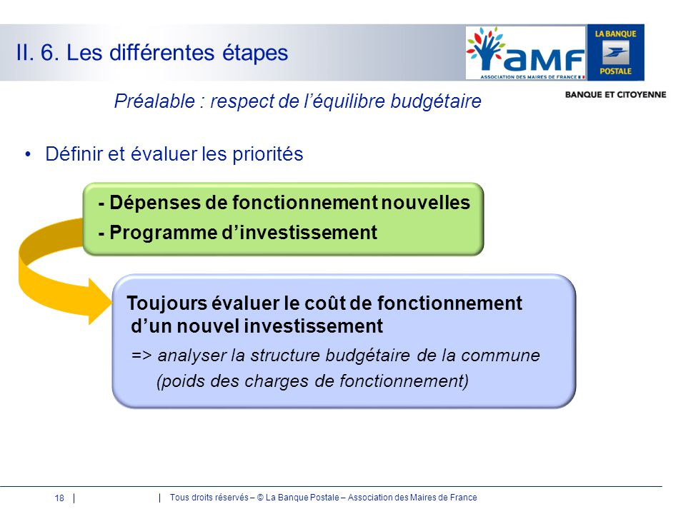 Tous droits réservés – © La Banque Postale – Association des Maires de France II. 6. Les différentes étapes Toujours évaluer le coût de fonctionnement