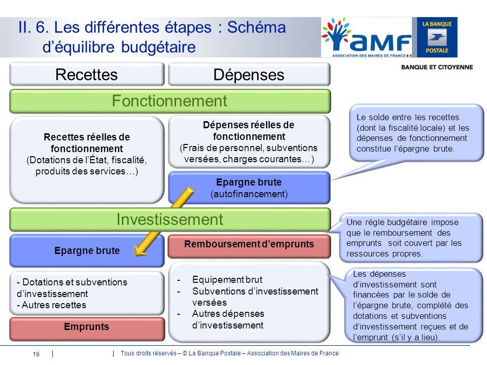 Tous droits réservés – © La Banque Postale – Association des Maires de France II. 6. Les différentes étapes : Schéma d'équilibre budgétaire Dépenses R
