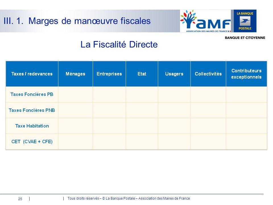 Tous droits réservés – © La Banque Postale – Association des Maires de France La Fiscalité Directe 25 III. 1. Marges de manœuvre fiscales