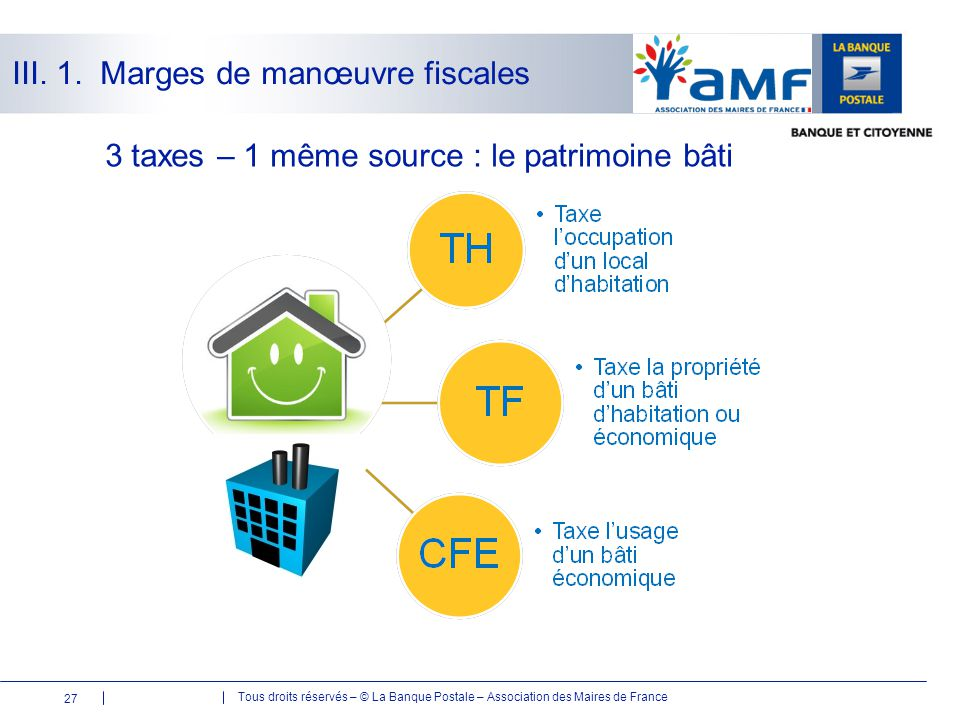 Tous droits réservés – © La Banque Postale – Association des Maires de France 3 taxes – 1 même source : le patrimoine bâti 27 III. 1. Marges de manœuv