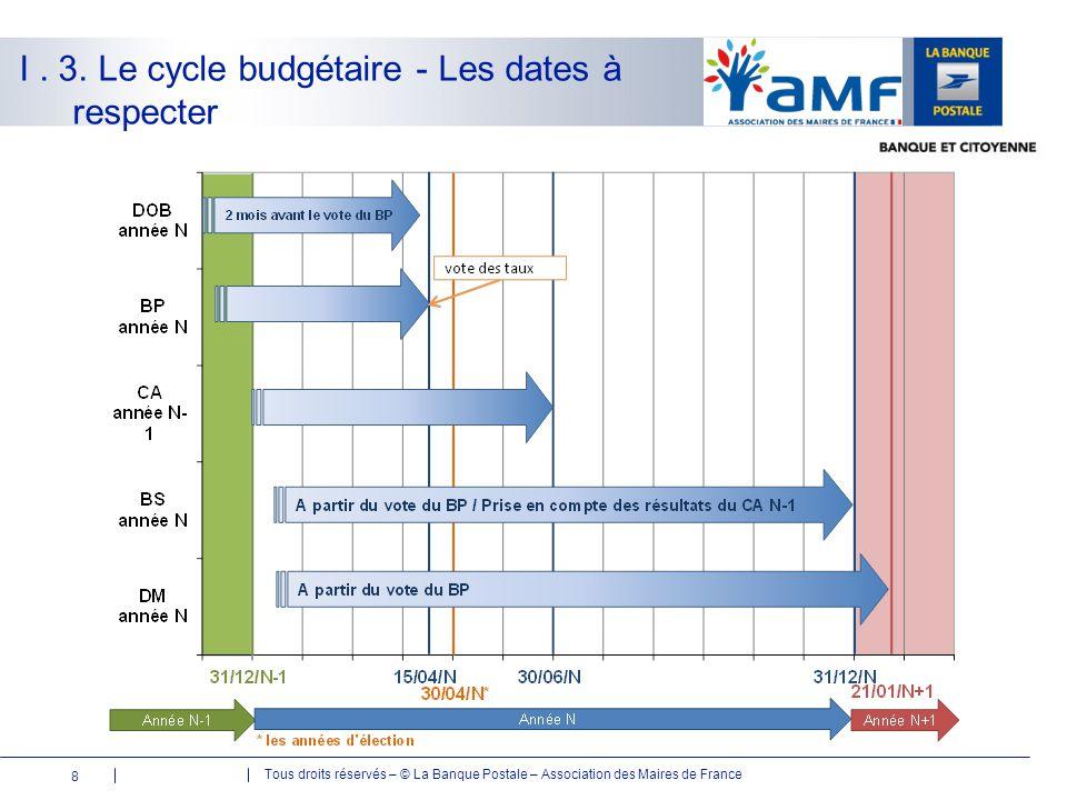 Tous droits réservés – © La Banque Postale – Association des Maires de France I. 3. Le cycle budgétaire - Les dates à respecter 8