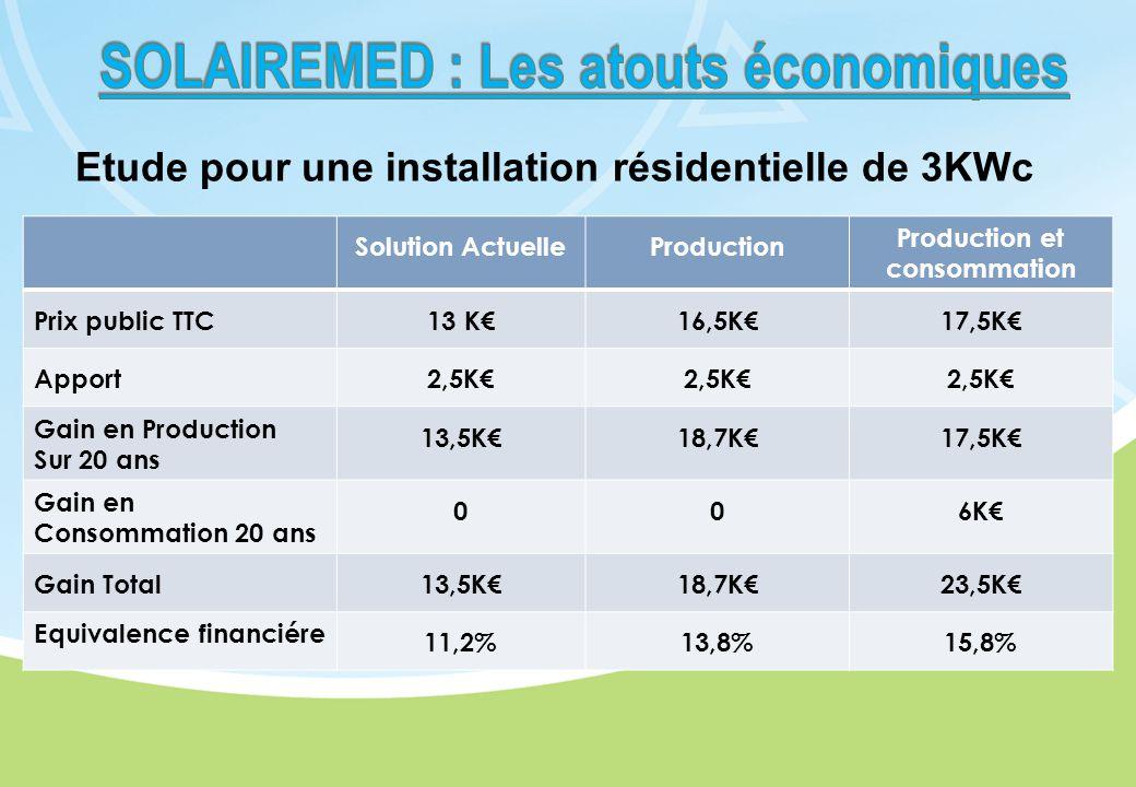Solution ActuelleProduction Production et consommation Prix public TTC13 K€16,5K€17,5K€ Apport2,5K€ Gain en Production Sur 20 ans 13,5K€18,7K€17,5K€ Gain en Consommation 20 ans 006K€ Gain Total13,5K€18,7K€23,5K€ Equivalence financiére 11,2%13,8%15,8% Etude pour une installation résidentielle de 3KWc