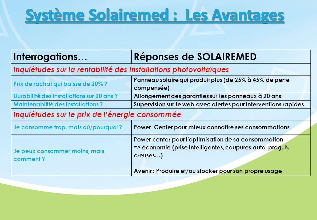 Interrogations…Réponses de SOLAIREMED Inquiétudes sur la rentabilité des installations photovoltaïques Prix de rachat qui baisse de 20% .
