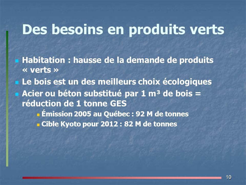 10 Des besoins en produits verts Habitation : hausse de la demande de produits « verts » Le bois est un des meilleurs choix écologiques Acier ou béton