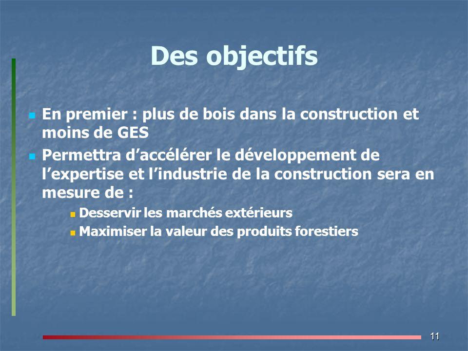 11 Des objectifs En premier : plus de bois dans la construction et moins de GES Permettra d'accélérer le développement de l'expertise et l'industrie d
