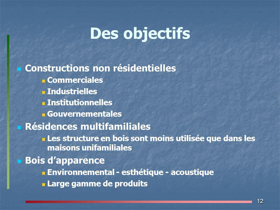 12 Des objectifs Constructions non résidentielles Commerciales Industrielles Institutionnelles Gouvernementales Résidences multifamiliales Les structu