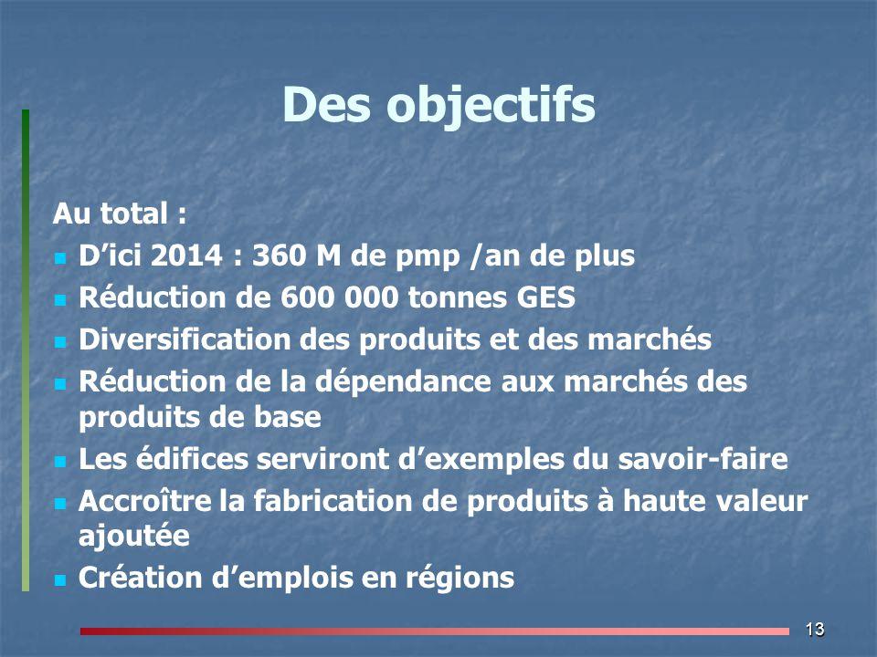 13 Des objectifs Au total : D'ici 2014 : 360 M de pmp /an de plus Réduction de 600 000 tonnes GES Diversification des produits et des marchés Réductio